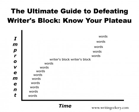 Writer's block is a plateau in a writer's learning curve.